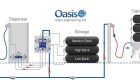 Oasis for Fast CNG Fills
